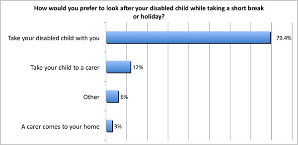 Result of question 2 of online survey of families with children with life threatening illnesses or long term illnesses